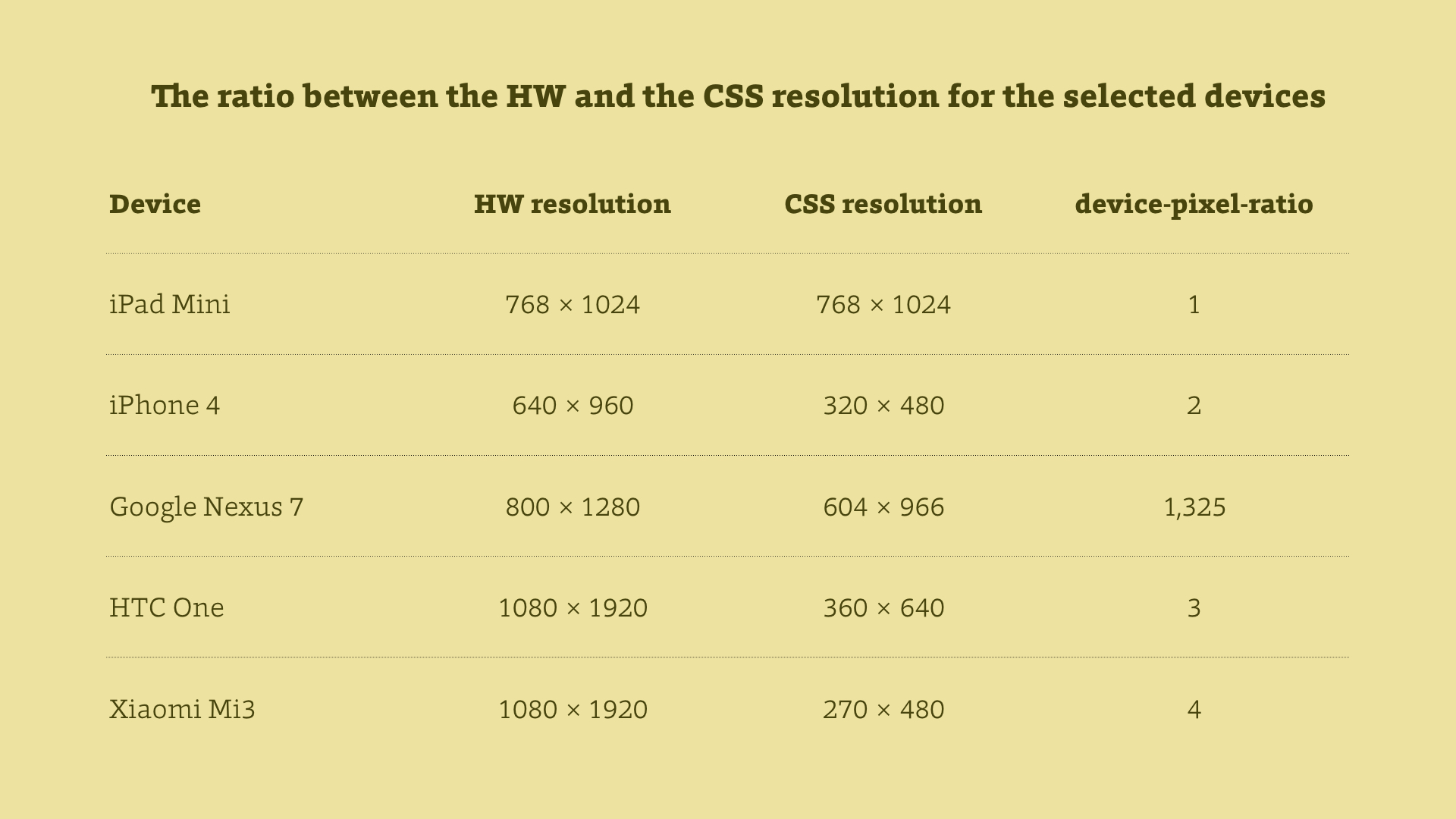 HW to CSS resolution ratio of selected devices